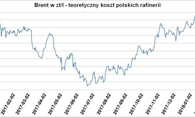 Zmiany cen paliw płynnych